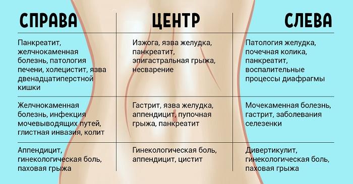 причины боли в животе и ее локализация